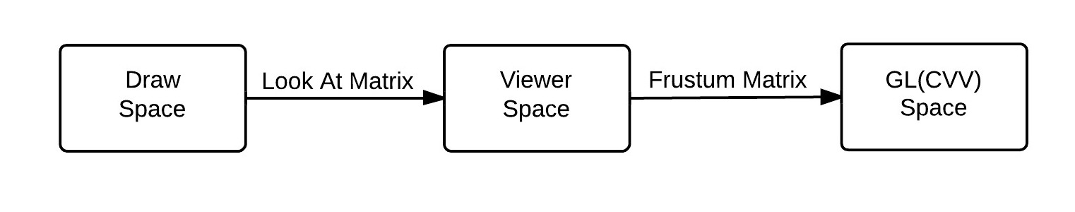 space_convert